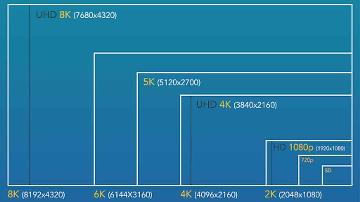 720p, 1080p или 1440p, 4K или 8K - что лучше выбрать?