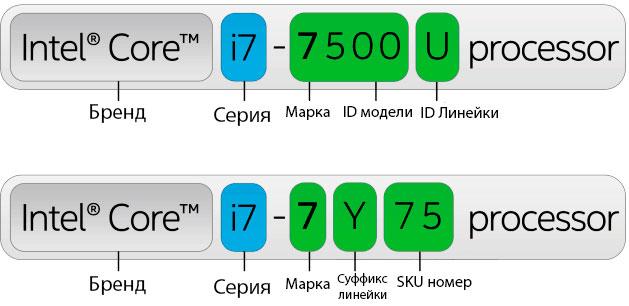 Буквенное обозначение Intel