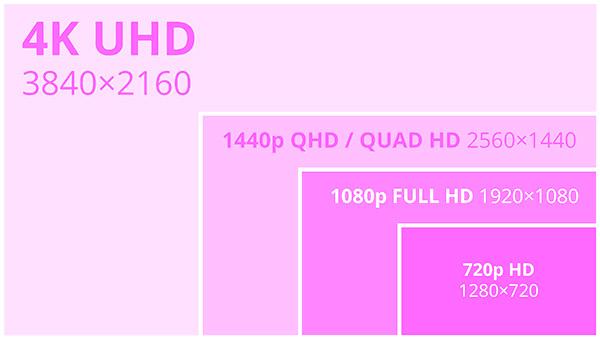 Разрешения мониторов hdr QHD и UHD