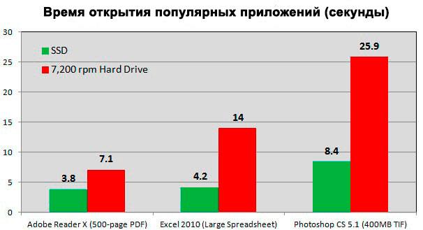 Скорость дисков